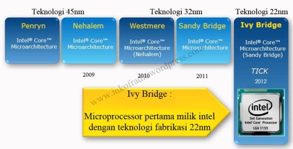 Intel Ivy 1
